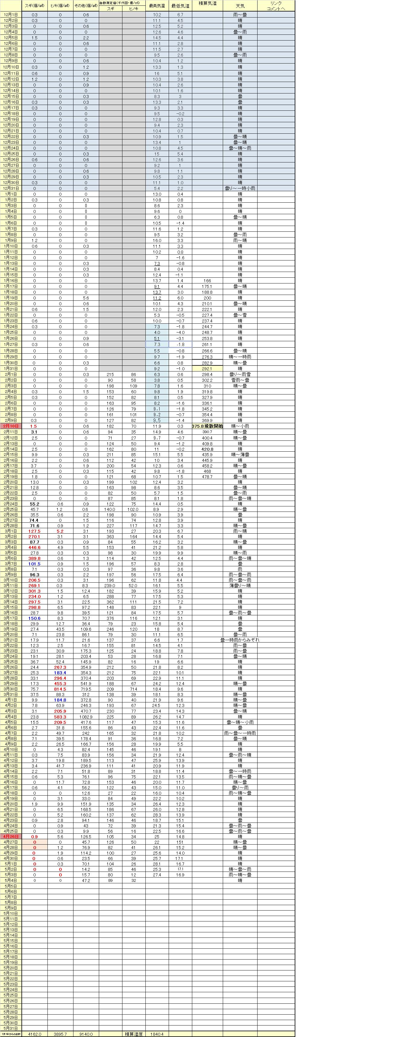 2018年5月4日花粉情報 ヒノキ花粉が3日連続して0個となり 5月1日が当