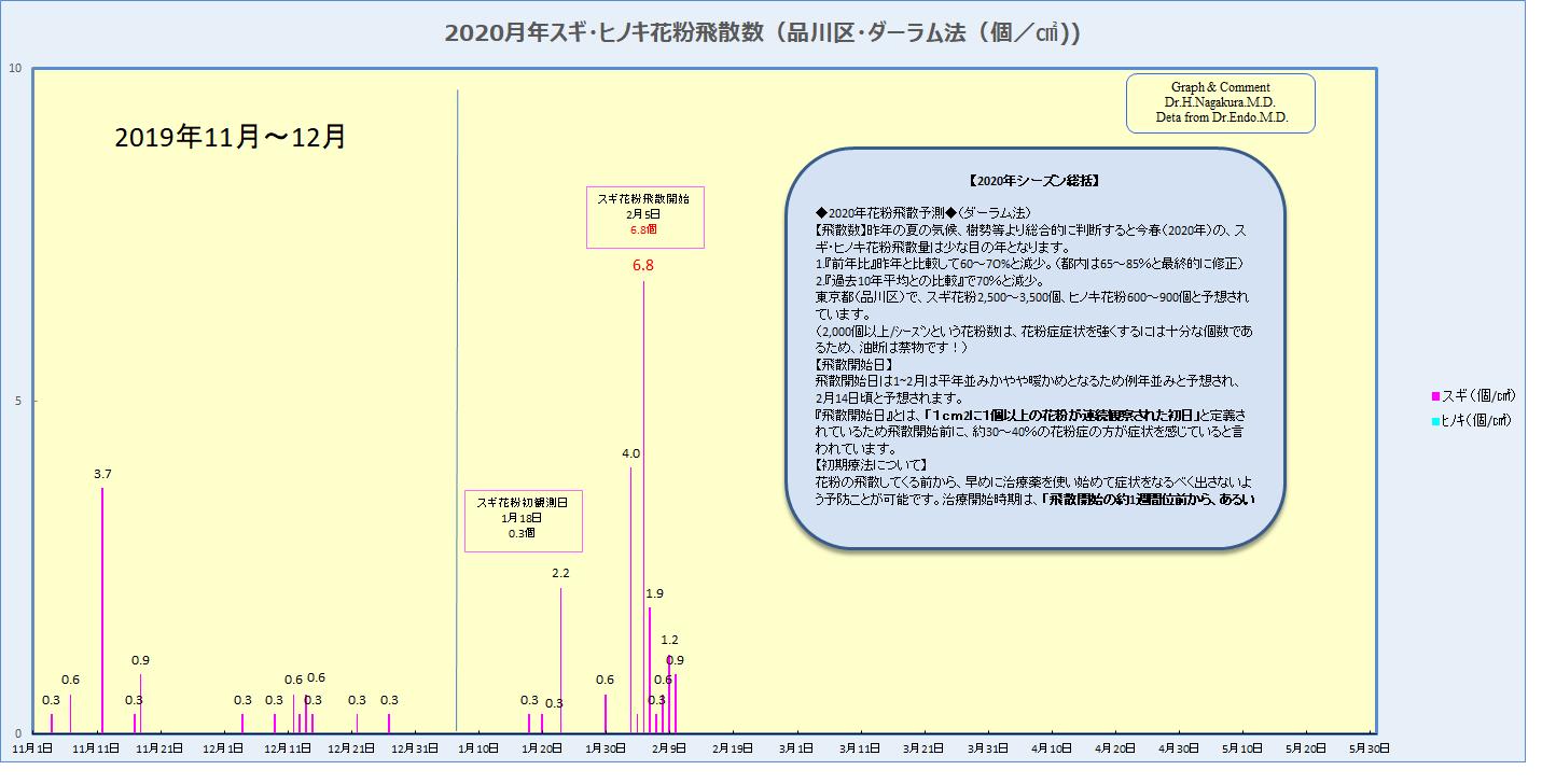 時期 花粉 2020 症