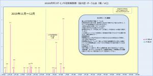 ハンノキ 花粉 2020