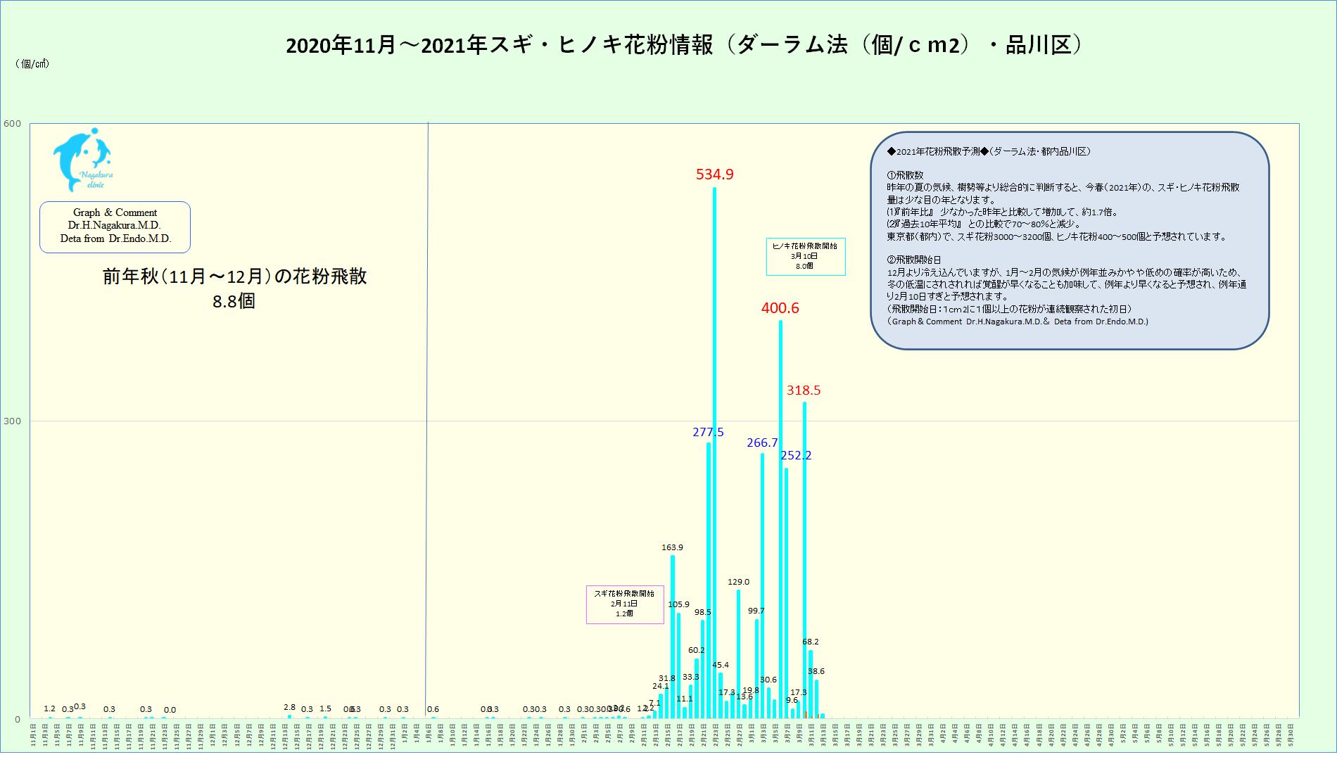 グラフ 花粉 時間 帯 【グラフで解説】紫外線の多い時間帯を知って効果的な紫外線対策を♪